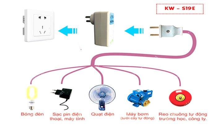 Ứng dụng ổ cắm điều khiển từ xa wifi KW S19E